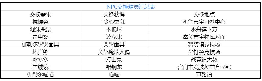 宝可梦剑盾NPC交换精灵有哪些? 宝可梦剑盾NPC交换精灵汇总表